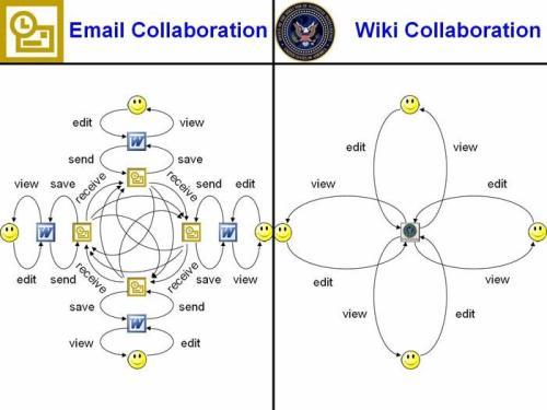 email vs wiki