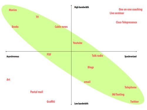 bandwidth-sync correlation